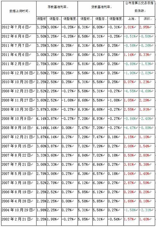 网传央行宣布2月1日再次降息贷款基准利率下调0.4百分点至5.2% (43)