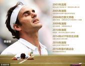 """北京时间7月27日,瑞士天王费德勒今日宣布因为膝盖的伤势退出即将开赛的里约奥运会,这意味着他的""""金满..."""